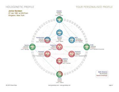 Janice_Sandeen_Hologenetic_Profile